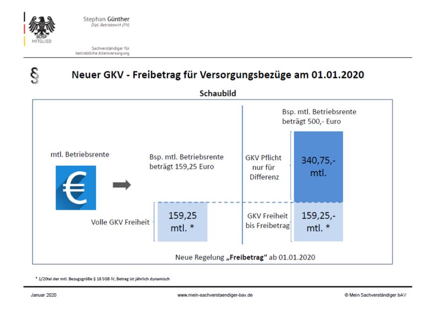 Mein Sachverständiger bAV - Neu: GKV Freibetragsgesetz ab 2020